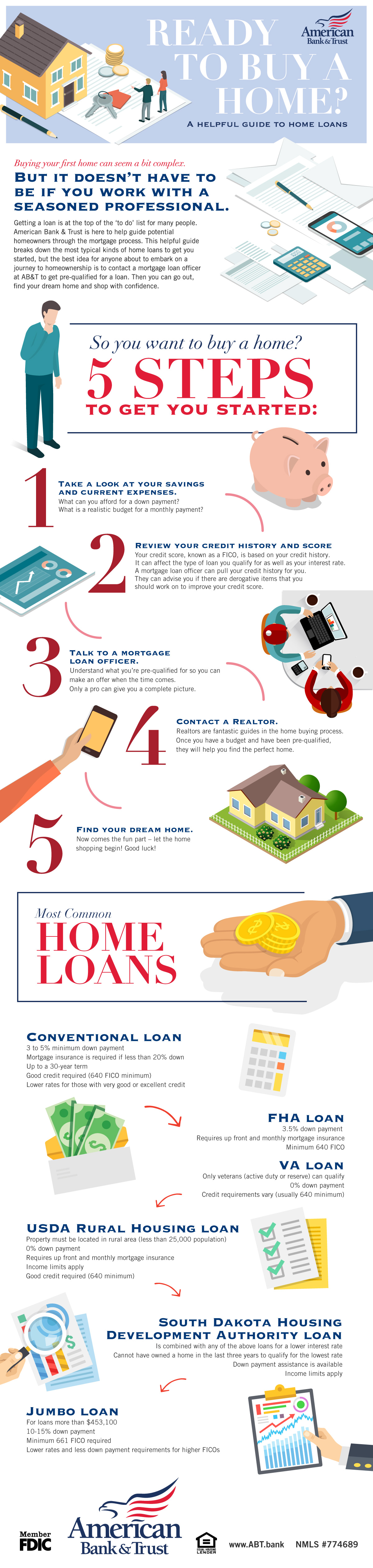 A helpful guide to home loans
