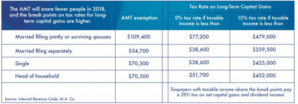 AMT Exemption table